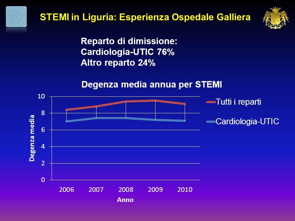 Reparto di dimissione: Cardiologia-UTIC 76% Altro reparto 24%