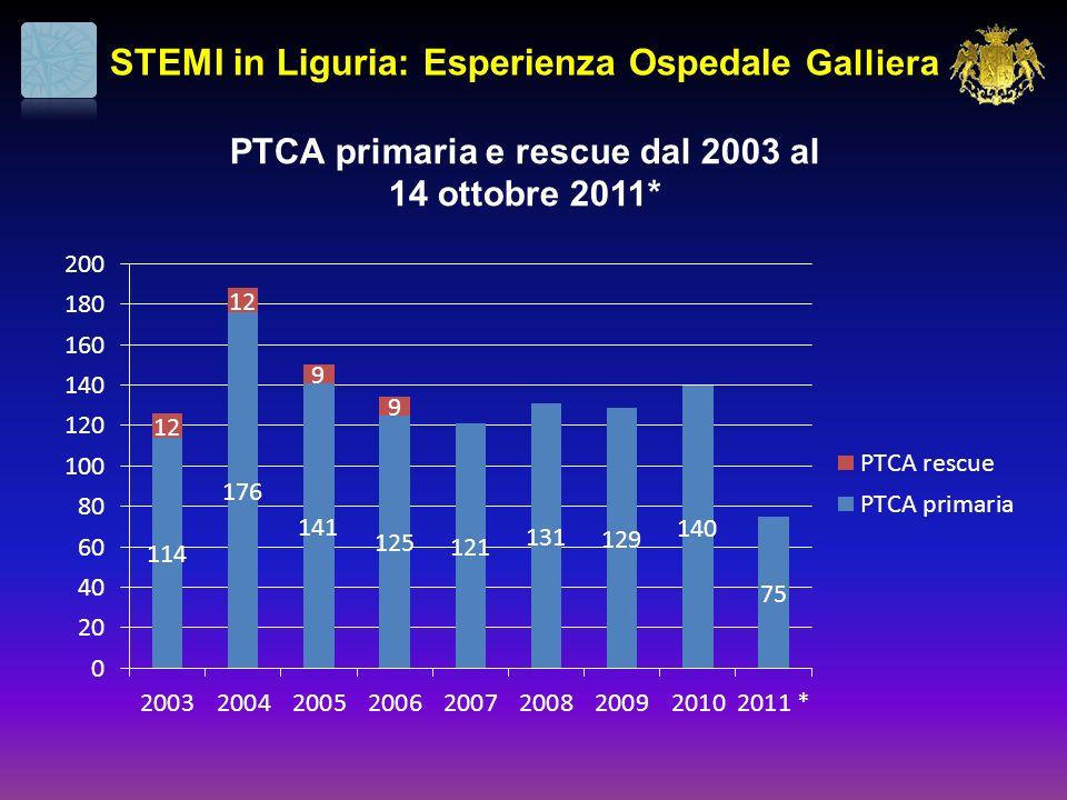 PTCA primaria e rescue dal 2003 al 14 ottobre 2011* STEMI in Liguria: Esperienza Ospedale Galliera