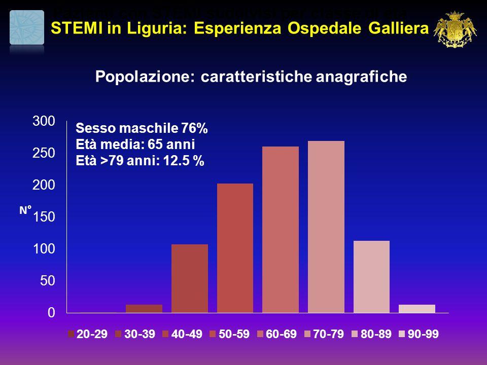 Pazienti con STEMI suddivisi per classe di età STEMI in Liguria: Esperienza Ospedale Galliera Sesso maschile 76% Età media: 65 anni Età >79 anni: 12.5