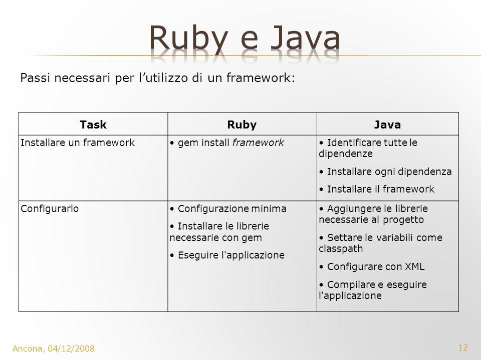 12 Ancona, 04/12/2008 TaskRubyJava Installare un framework gem install framework Identificare tutte le dipendenze Installare ogni dipendenza Installar