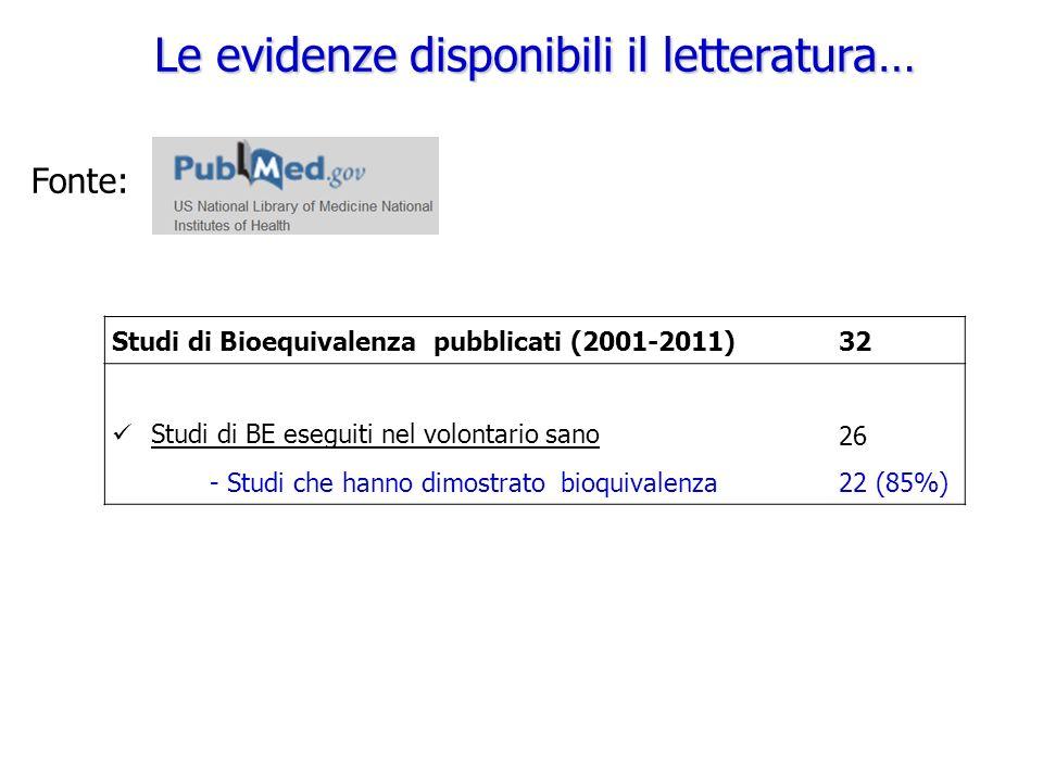 Le evidenze disponibili il letteratura… Fonte: Studi di Bioequivalenza pubblicati (2001-2011)32 Studi di BE eseguiti nel volontario sano 26 - Studi che hanno dimostrato bioquivalenza22 (85%)