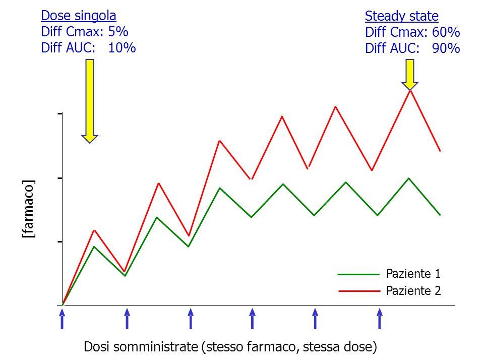 [farmaco] Dosi somministrate (stesso farmaco, stessa dose) Dose singola Diff Cmax: 5% Diff AUC: 10% Steady state Diff Cmax: 60% Diff AUC: 90% Paziente 1 Paziente 2