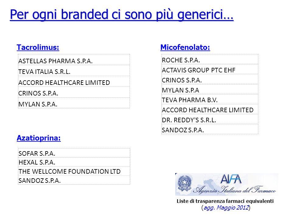 Per ogni branded ci sono più generici… Tacrolimus: ASTELLAS PHARMA S.P.A.