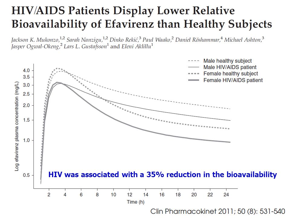 HIV was associated with a 35% reduction in the bioavailability