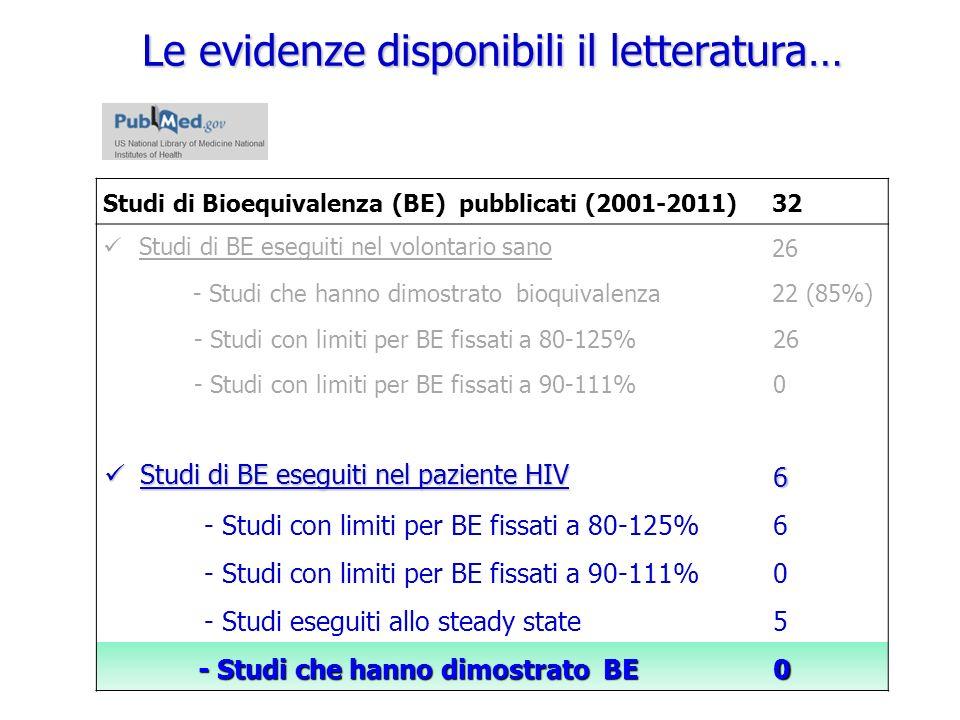 Le evidenze disponibili il letteratura… Studi di Bioequivalenza (BE) pubblicati (2001-2011)32 Studi di BE eseguiti nel volontario sano 26 - Studi che hanno dimostrato bioquivalenza22 (85%) - Studi con limiti per BE fissati a 80-125%26 - Studi con limiti per BE fissati a 90-111%0 Studi di BE eseguiti nel paziente HIV Studi di BE eseguiti nel paziente HIV6 - Studi con limiti per BE fissati a 80-125%6 - Studi con limiti per BE fissati a 90-111%0 - Studi eseguiti allo steady state5 - Studi che hanno dimostrato BE - Studi che hanno dimostrato BE0