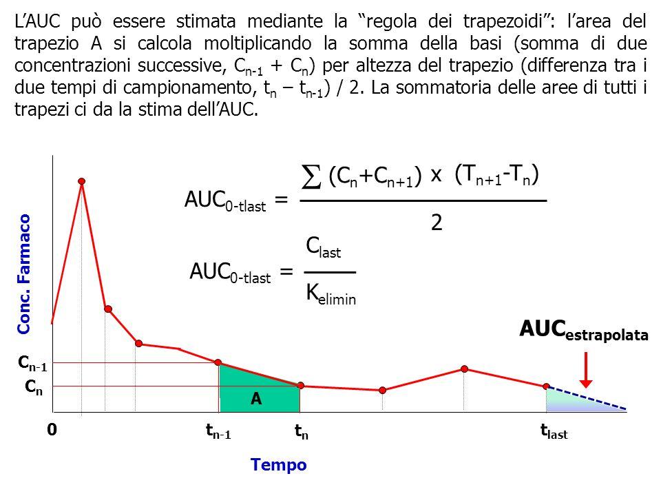 LAUC può essere stimata mediante la regola dei trapezoidi: larea del trapezio A si calcola moltiplicando la somma della basi (somma di due concentrazioni successive, C n-1 + C n ) per altezza del trapezio (differenza tra i due tempi di campionamento, t n – t n-1 ) / 2.