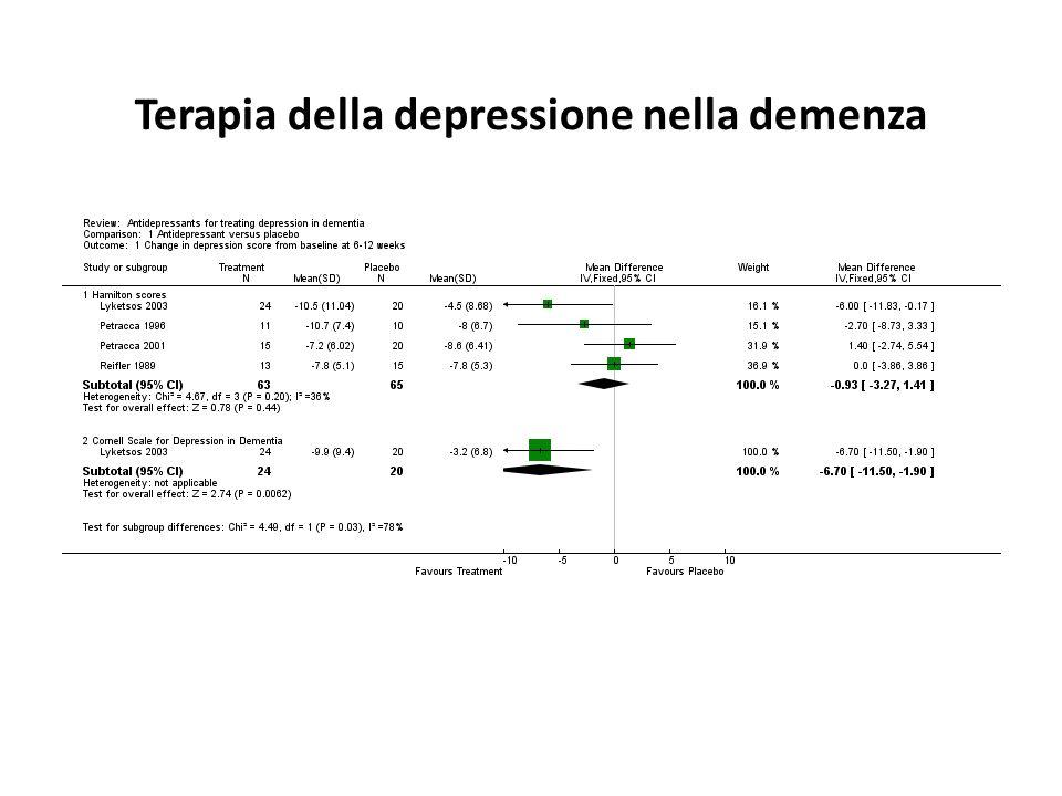 Terapia della depressione nella demenza