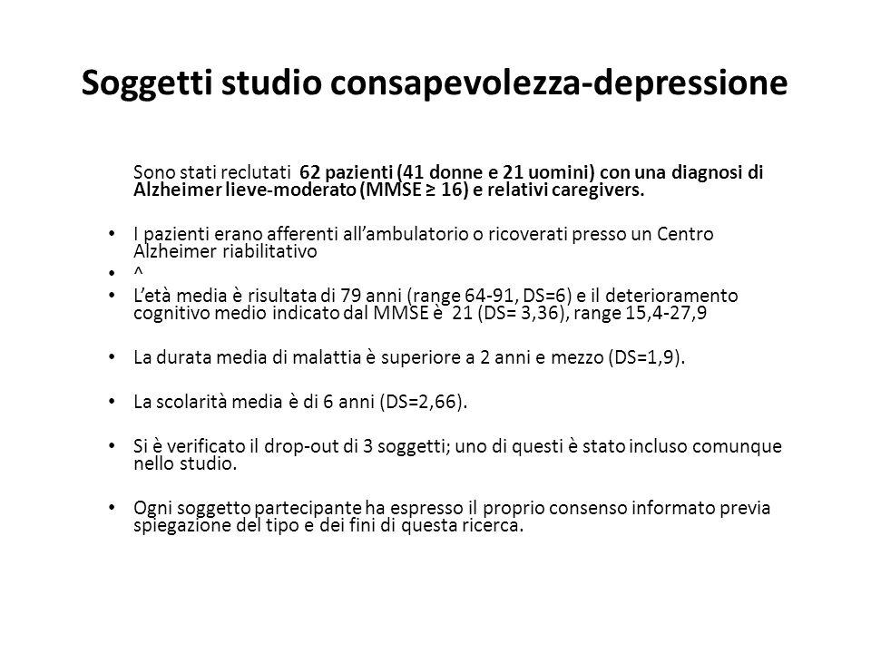 Soggetti studio consapevolezza-depressione Sono stati reclutati 62 pazienti (41 donne e 21 uomini) con una diagnosi di Alzheimer lieve-moderato (MMSE