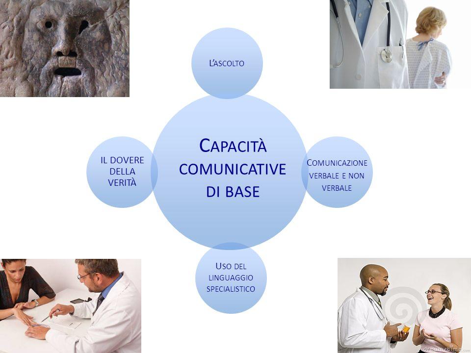Elementi fondamentali del colloquio medico prepararsi allascolto fare domande La struttura base del dialogo fra medico e malato secondo Buckman consiste in: