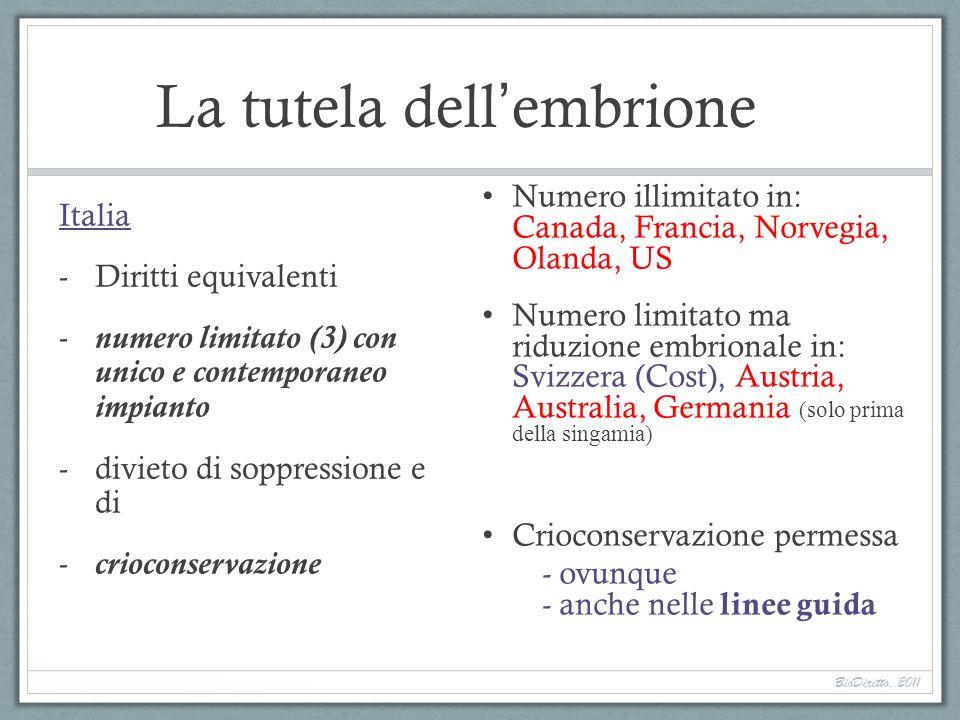 La tutela dell embrione Italia -Diritti equivalenti -numero limitato (3) con unico e contemporaneo impianto -divieto di soppressione e di -crioconserv