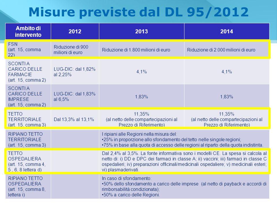 Misure previste dal DL 95/2012 Ambito di intervento 201220132014 FSN (art. 15, comma 22) Riduzione di 900 milioni di euro Riduzione di 1.800 milioni d
