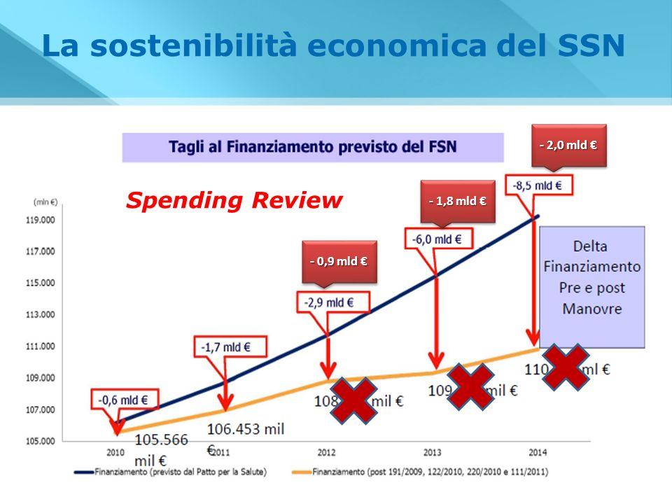 Spending Review La sostenibilità economica del SSN - 0,9 mld - 0,9 mld - 1,8 mld - 1,8 mld - 2,0 mld - 2,0 mld