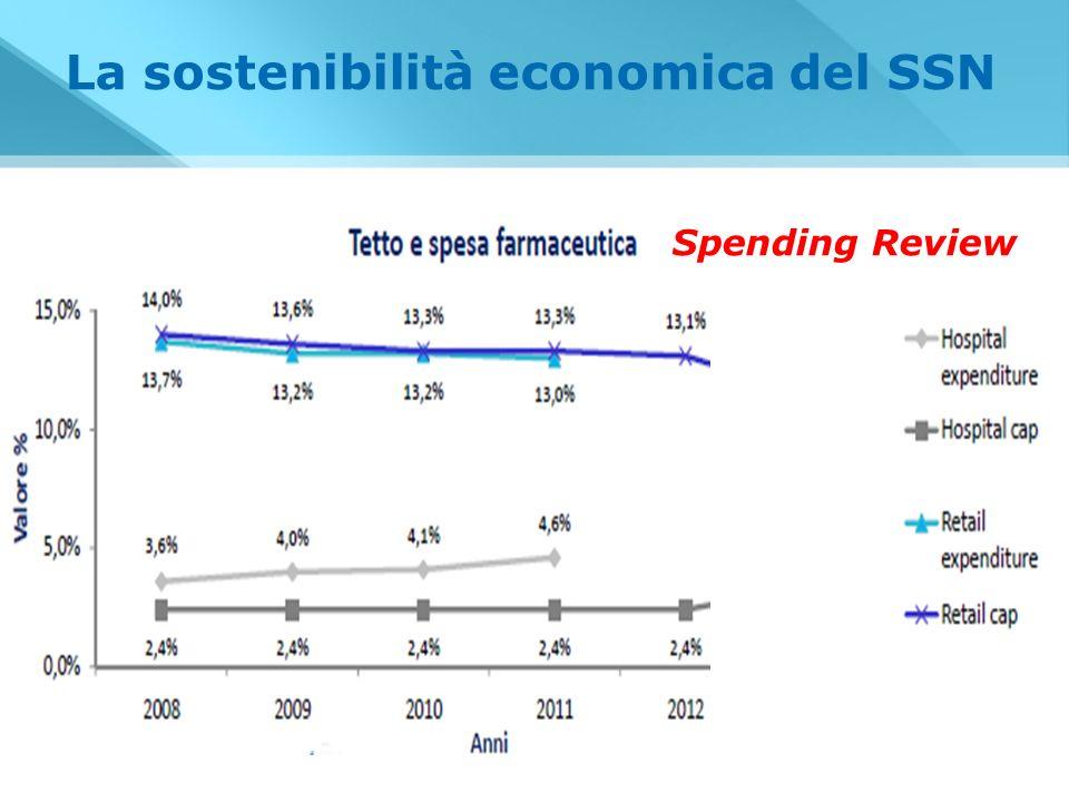 La sostenibilità economica del SSN Spending Review