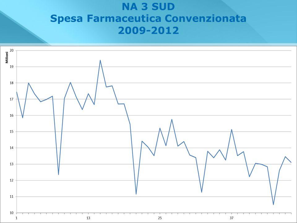 NA 3 SUD Spesa Farmaceutica Convenzionata 2009-2012