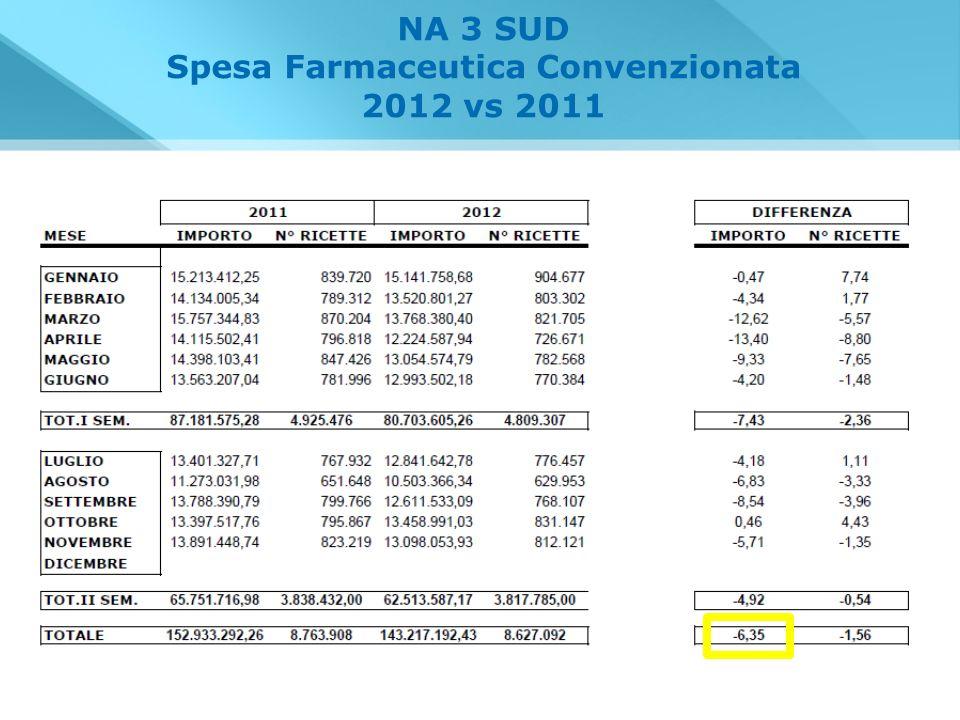 NA 3 SUD Spesa Farmaceutica Convenzionata 2012 vs 2011
