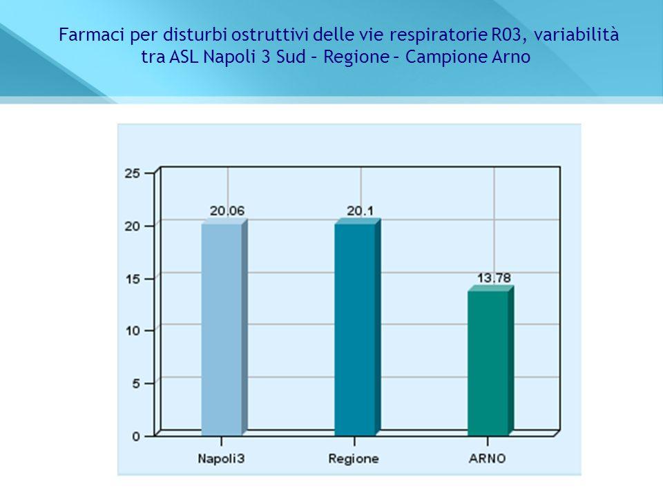 Farmaci per disturbi ostruttivi delle vie respiratorie R03, variabilità tra ASL Napoli 3 Sud – Regione – Campione Arno