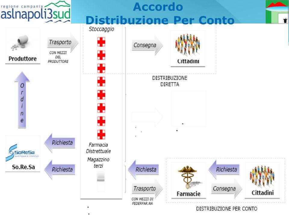 Accordo Distribuzione Per Conto