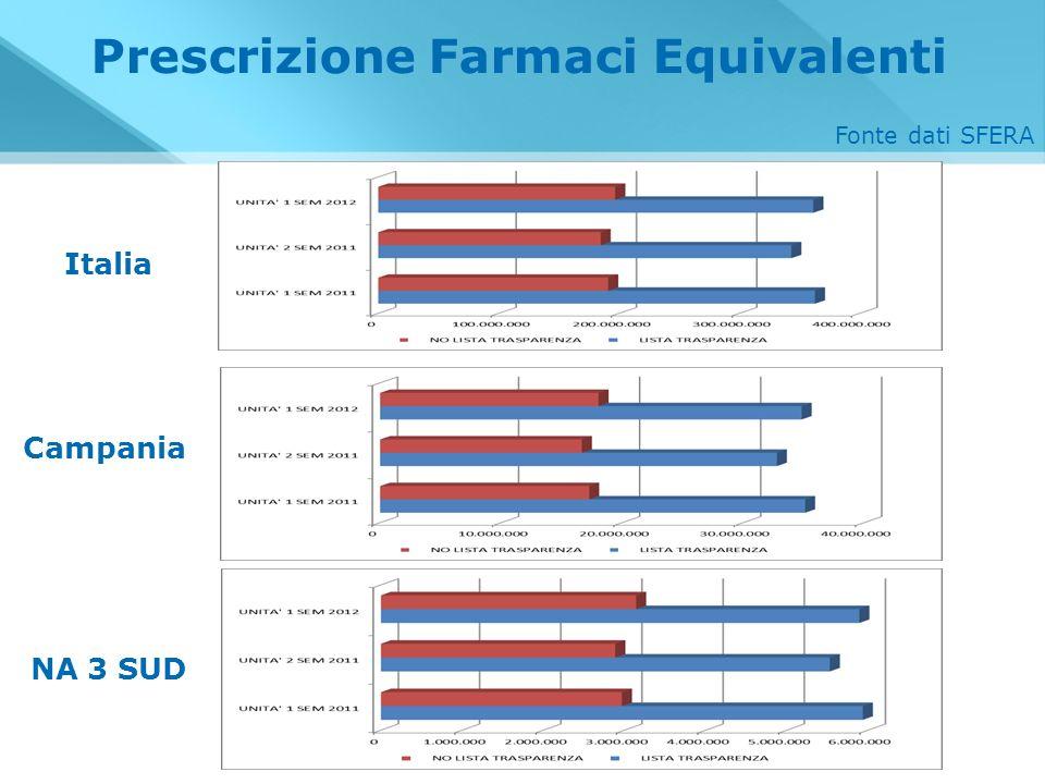 Prescrizione Farmaci Equivalenti Italia Campania NA 3 SUD Fonte dati SFERA