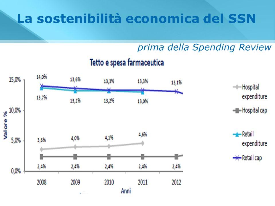 Ripartizione Spesa Farmaceutica territoriale 2011
