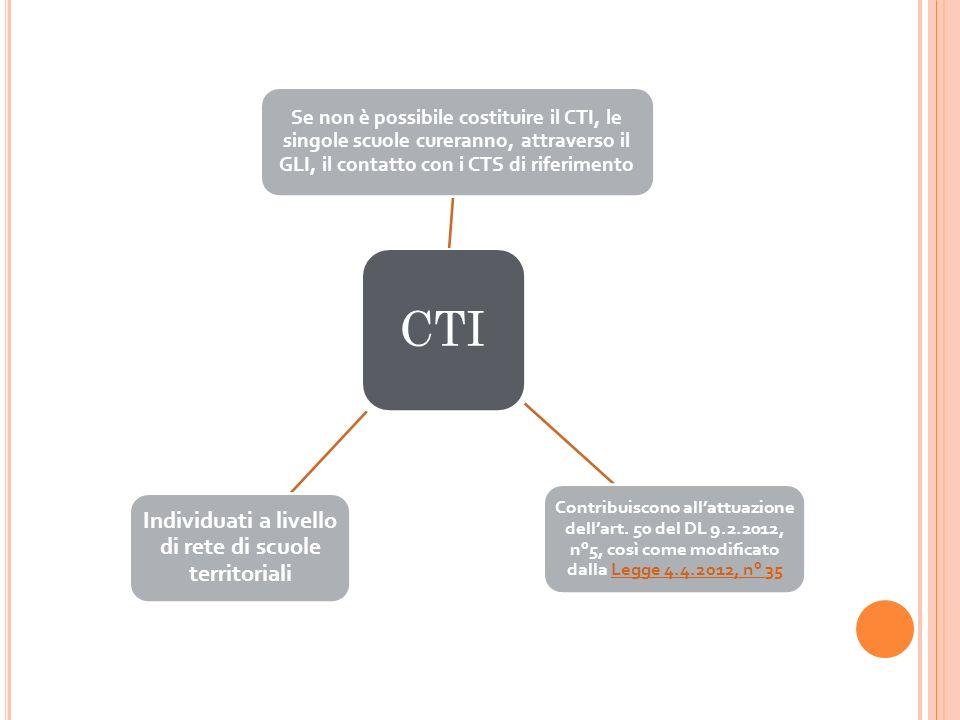 CTI Se non è possibile costituire il CTI, le singole scuole cureranno, attraverso il GLI, il contatto con i CTS di riferimento Contribuiscono allattua