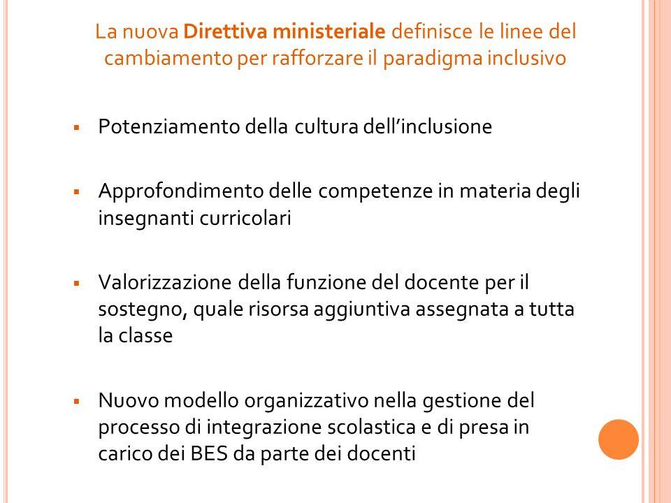 La nuova Direttiva ministeriale definisce le linee del cambiamento per rafforzare il paradigma inclusivo Potenziamento della cultura dellinclusione Ap