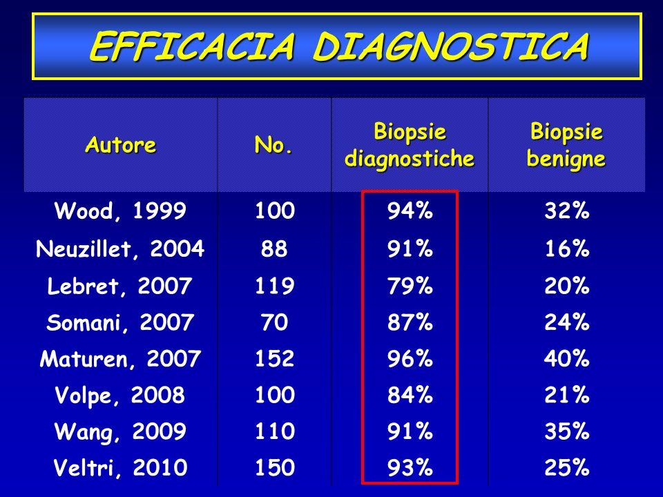 AutoreNo. Biopsie diagnostiche Biopsie benigne Wood, 199910094%32% Neuzillet, 20048891%16% Lebret, 200711979%20% Somani, 20077087%24% Maturen, 2007152
