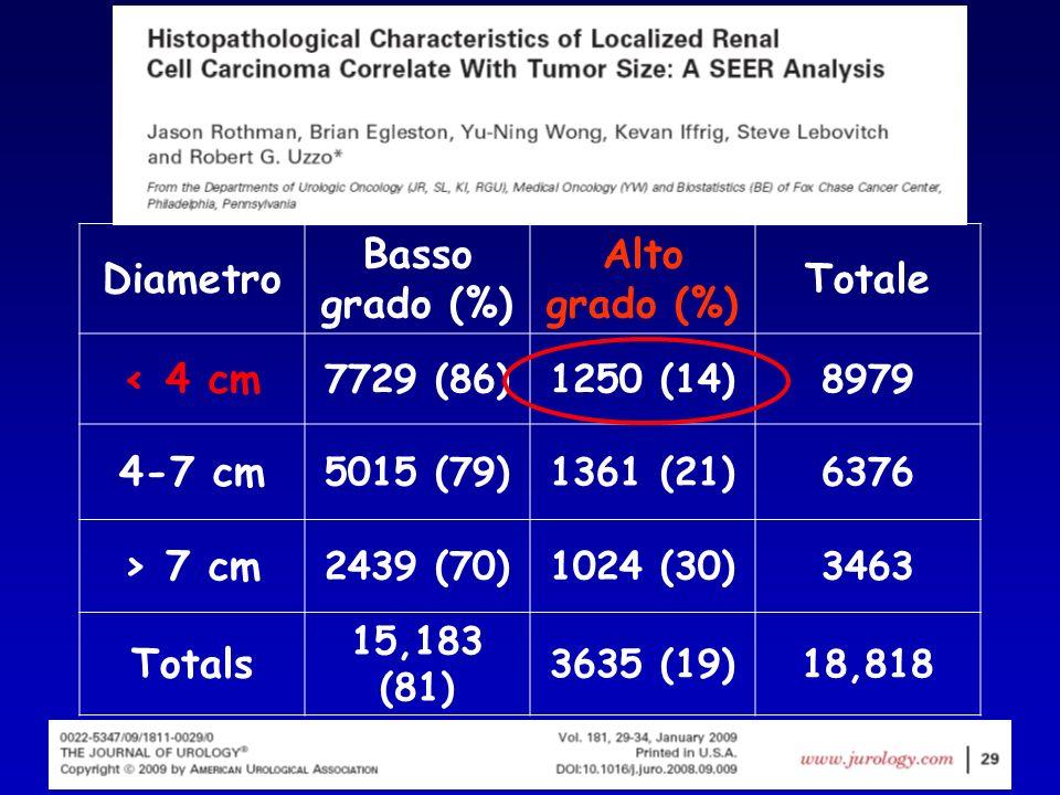 Diametro Basso grado (%) Alto grado (%) Totale < 4 cm 7729 (86)1250 (14)8979 4-7 cm 5015 (79)1361 (21)6376 > 7 cm 2439 (70)1024 (30)3463 Totals 15,183