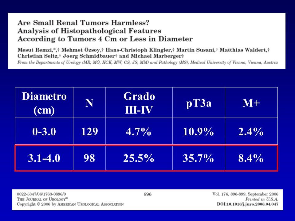 Diametro (cm) N Grado III-IV pT3aM+ 0-3.01294.7%10.9%2.4% 3.1-4.09825.5%35.7%8.4%