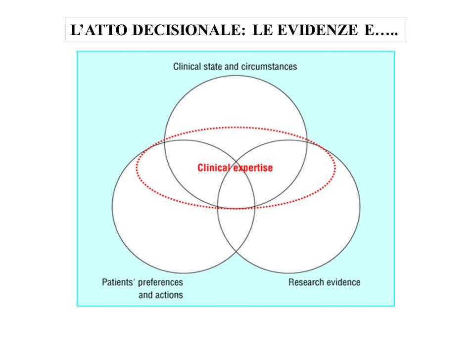 LATTO DECISIONALE: LE EVIDENZE E…..