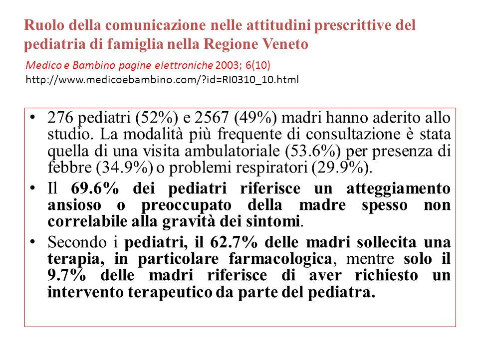276 pediatri (52%) e 2567 (49%) madri hanno aderito allo studio. La modalità più frequente di consultazione è stata quella di una visita ambulatoriale