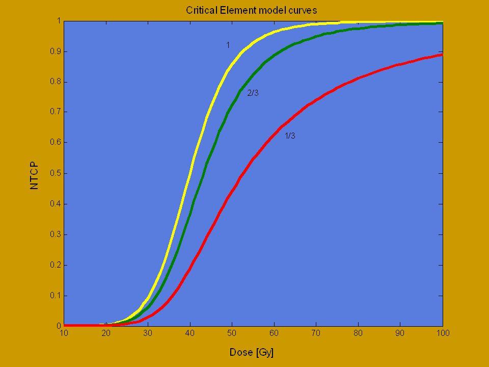 Le dosi di tolleranza dei tessuti sani EMAMI B. et al., Tolerance of normal tissue to therapeutic irradiation, Int. J. Radiation Oncology Biol. Phys.,