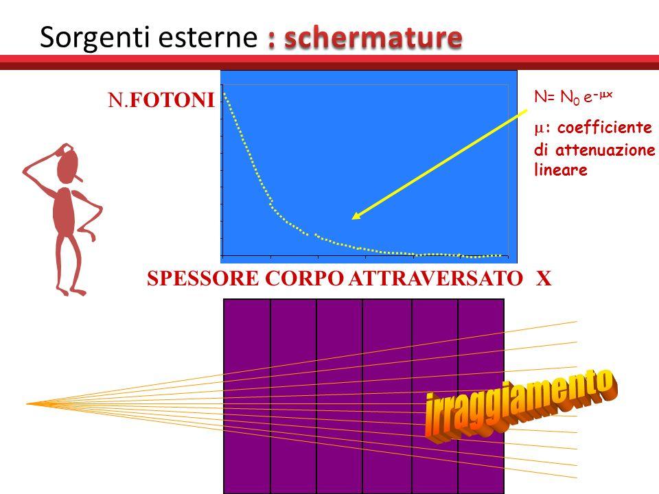 Radiazione beta Modesta capacità di penetrazione Elettroni 1MeV sono fermati – da 4m di aria – Da 4mm di acqua Schermature: schermo in materiale legge