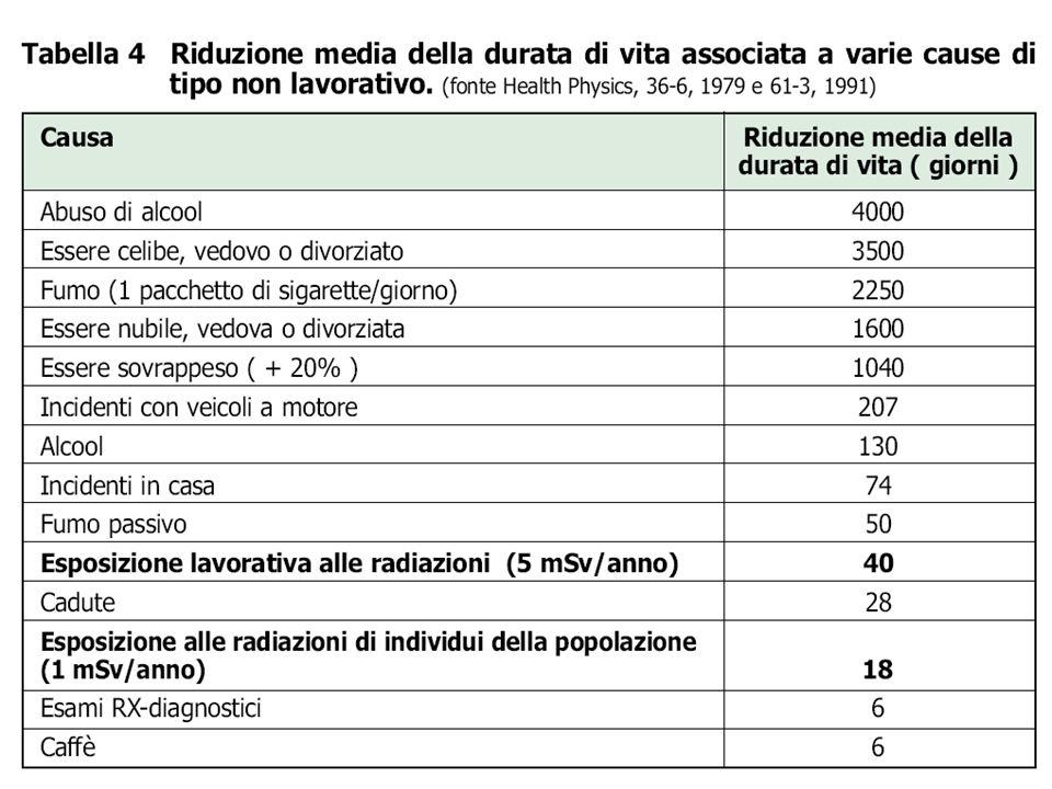 Comparazione rischi quotidiani Attività Rischio di morte per persona per anno(x10 -5 ) Fumo (20 sigarette/giorno)500 Alcool ( es.: 1 bottiglia/giorno)