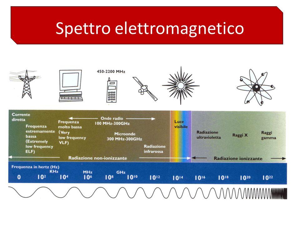 RAD. INDIRETTAMENTE IONIZZANTI radiazioni X, sono di natura elettromagnetica si muovono alla velocità della luce hanno unalta capacità di penetrazione