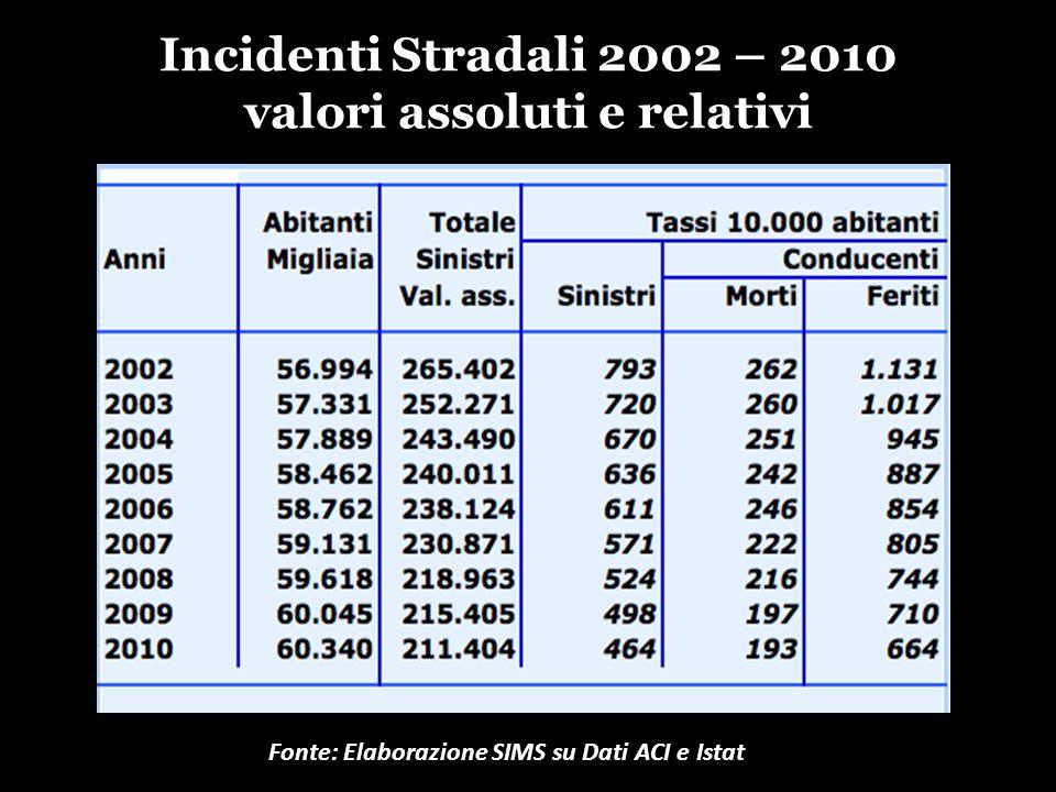 Incidenti Stradali 2002 – 2010 valori assoluti e relativi Fonte: Elaborazione SIMS su Dati ACI e Istat