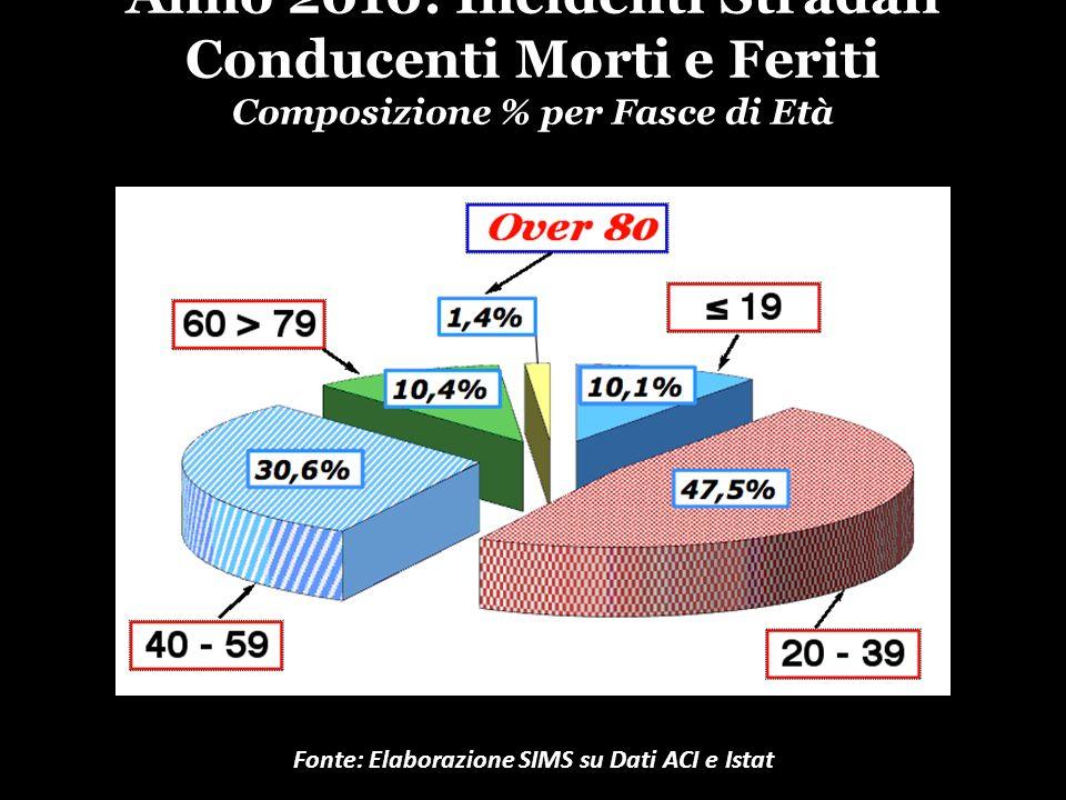 Anno 2010: Incidenti Stradali Conducenti Morti e Feriti Composizione % per Fasce di Età Fonte: Elaborazione SIMS su Dati ACI e Istat