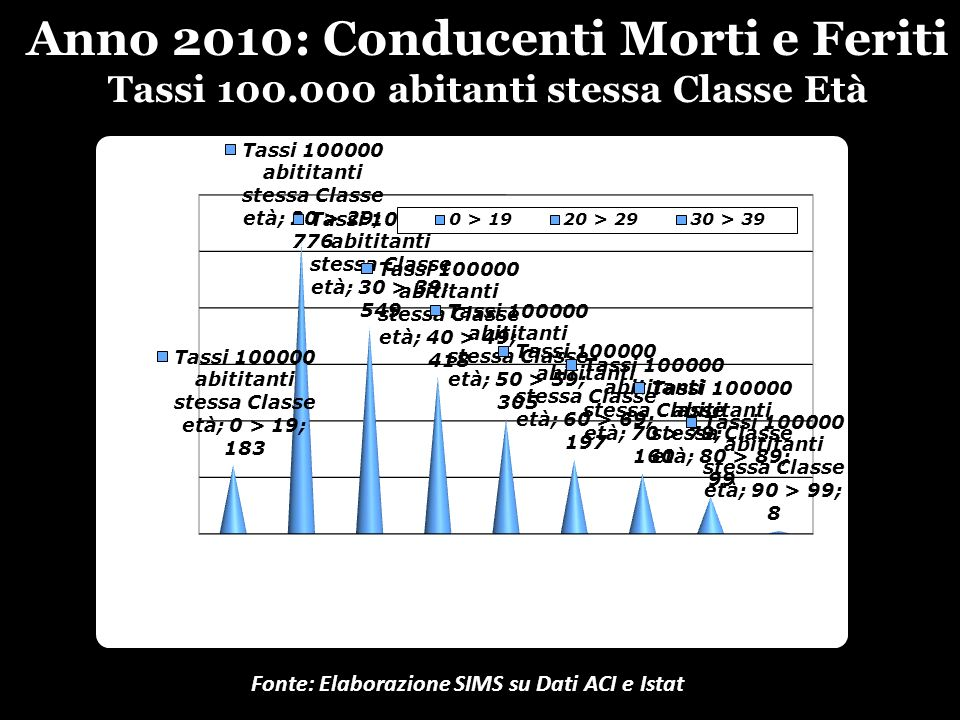 Anno 2010: Conducenti Morti e Feriti Tassi 100.000 abitanti stessa Classe Età Fonte: Elaborazione SIMS su Dati ACI e Istat