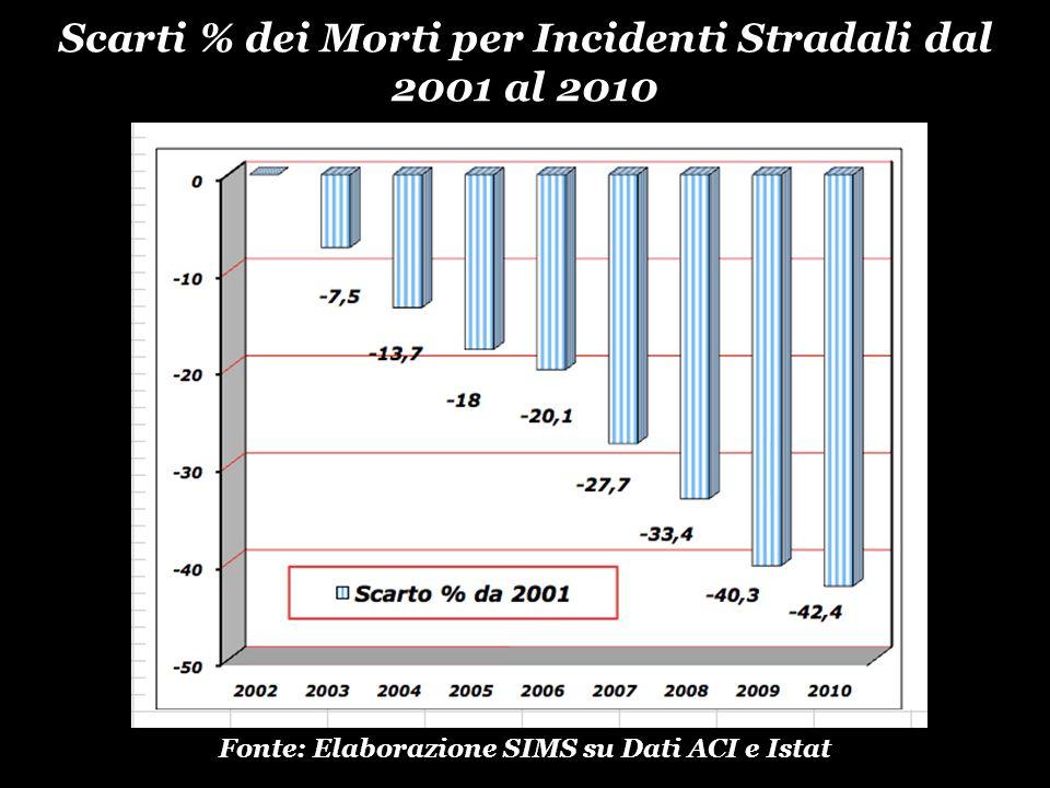 Scarti % dei Morti per Incidenti Stradali dal 2001 al 2010 Fonte: Elaborazione SIMS su Dati ACI e Istat
