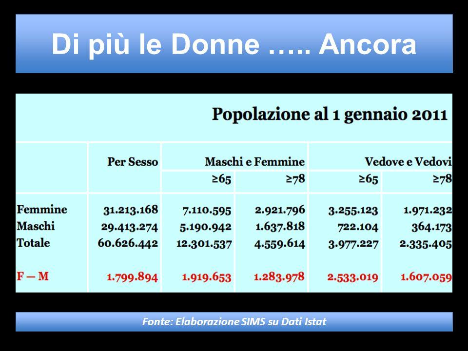 Di più le Donne ….. Ancora Fonte: Elaborazione SIMS su Dati Istat