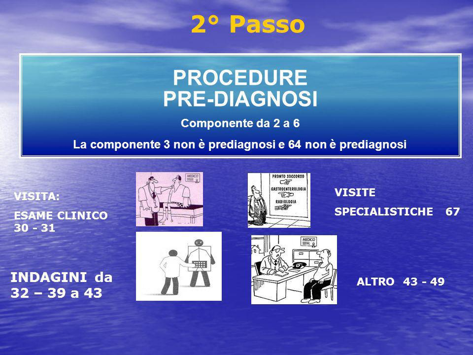 PROCEDURE PRE-DIAGNOSI Componente da 2 a 6 La componente 3 non è prediagnosi e 64 non è prediagnosi VISITA: ESAME CLINICO 30 - 31 2° Passo INDAGINI da 32 – 39 a 43 VISITE SPECIALISTICHE 67 ALTRO 43 - 49