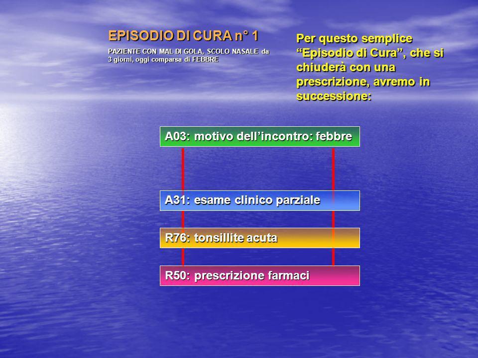 EPISODIO DI CURA n° 1 PAZIENTE CON MAL DI GOLA, SCOLO NASALE da 3 giorni, oggi comparsa di FEBBRE Per questo semplice Episodio di Cura, che si chiuderà con una prescrizione, avremo in successione: A03: motivo dellincontro: febbre A31: esame clinico parziale R76: tonsillite acuta R50: prescrizione farmaci