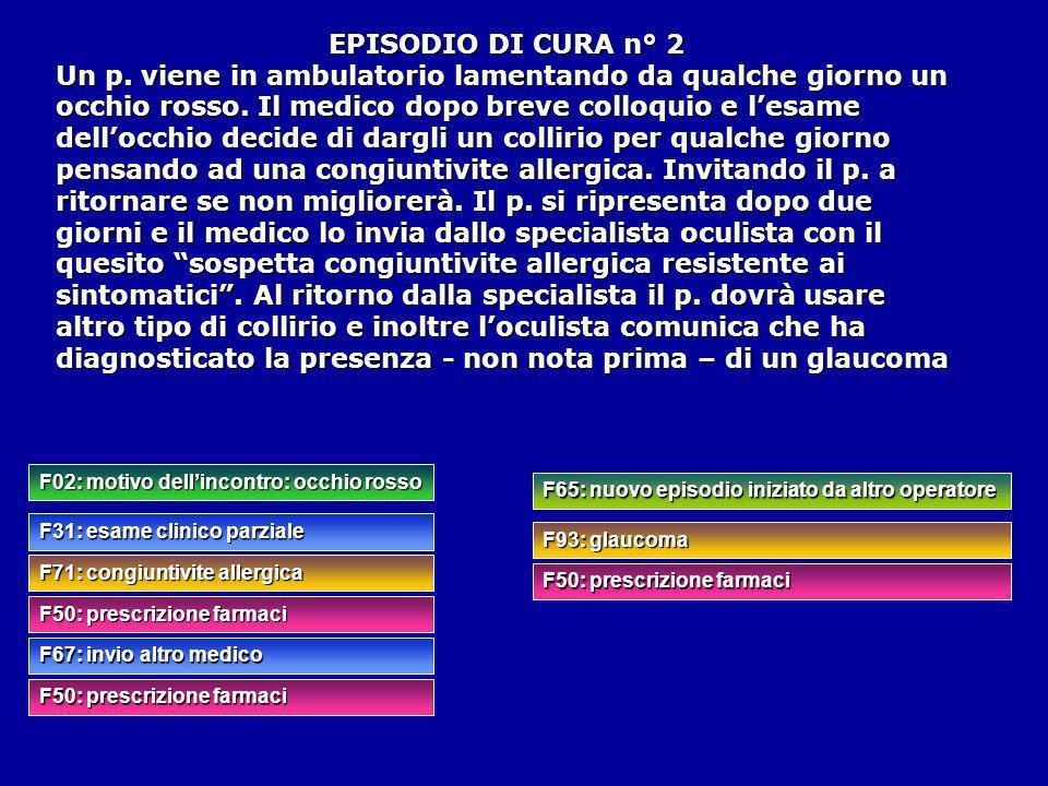 F02: motivo dellincontro: occhio rosso F31: esame clinico parziale F71: congiuntivite allergica F50: prescrizione farmaci F67: invio altro medico F50: prescrizione farmaci F65: nuovo episodio iniziato da altro operatore F93: glaucoma F50: prescrizione farmaci EPISODIO DI CURA n° 2 Un p.