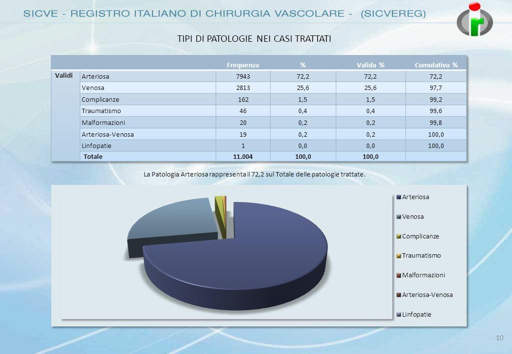 10 TIPI DI PATOLOGIE NEI CASI TRATTATI La Patologia Arteriosa rappresenta il 72,2 sul Totale delle patologie trattate.