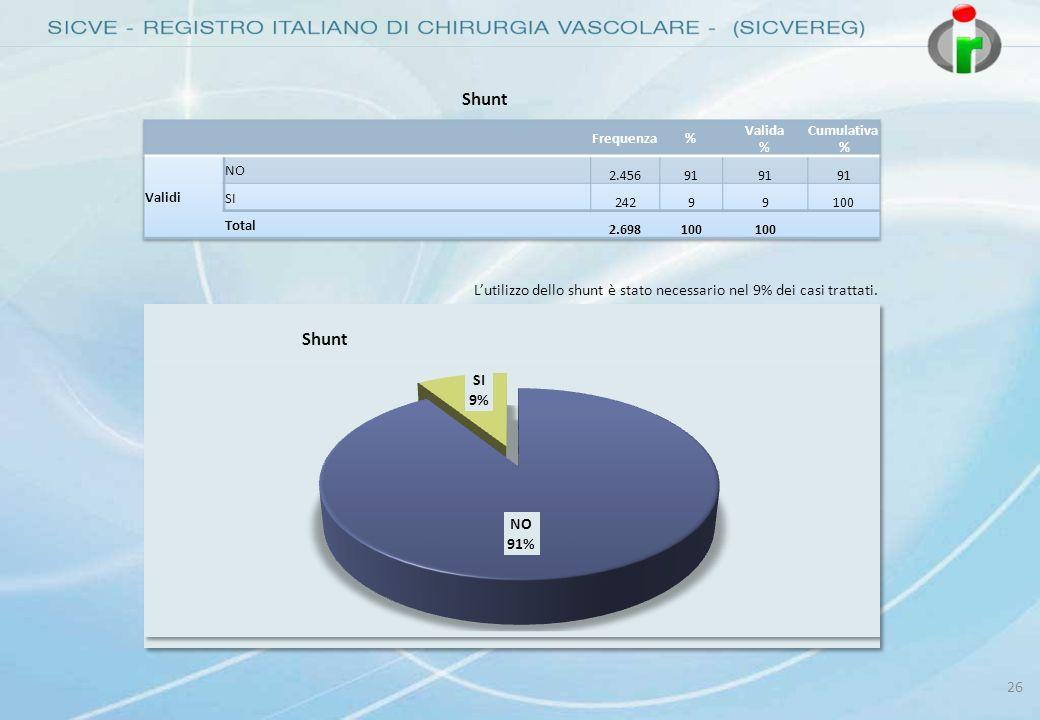 26 Shunt Lutilizzo dello shunt è stato necessario nel 9% dei casi trattati.