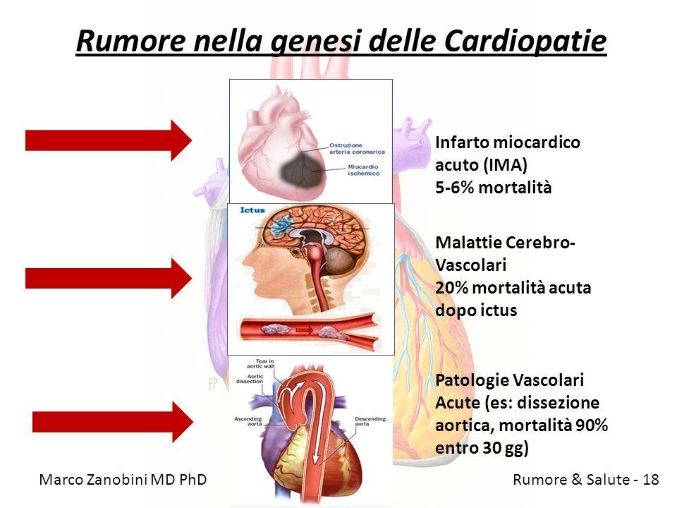 Rumore nella genesi delle Cardiopatie Marco Zanobini MD PhD Rumore & Salute - 18 Infarto miocardico acuto (IMA) 5-6% mortalità Malattie Cerebro- Vasco