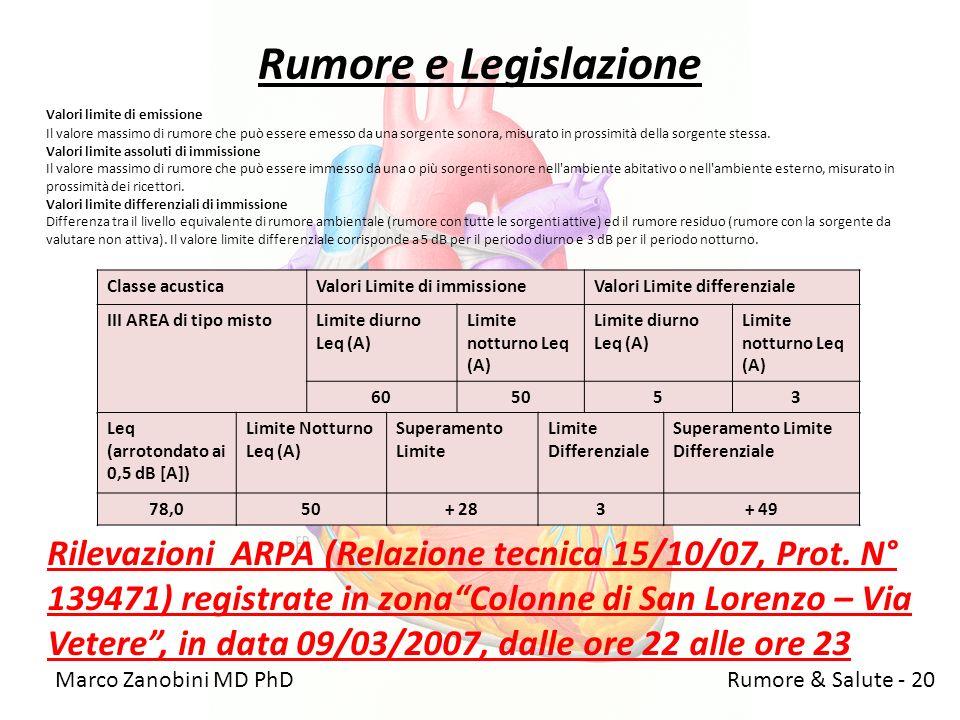Marco Zanobini MD PhD Rumore & Salute - 20 Rumore e Legislazione Valori limite di emissione Il valore massimo di rumore che può essere emesso da una s
