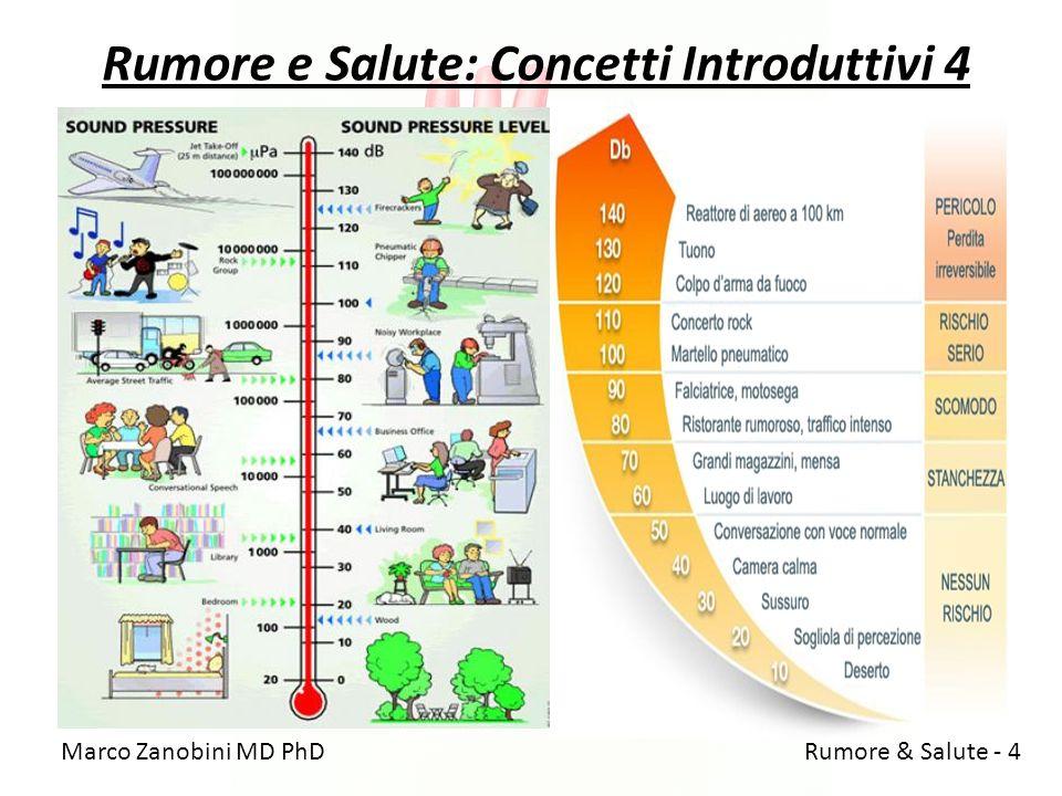 Rumore e Salute: Concetti Introduttivi 4 Marco Zanobini MD PhD Rumore & Salute - 4