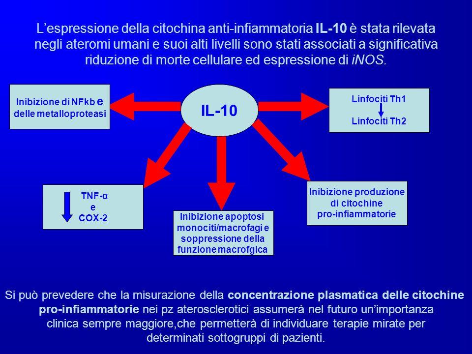 Lespressione della citochina anti-infiammatoria IL-10 è stata rilevata negli ateromi umani e suoi alti livelli sono stati associati a significativa ri