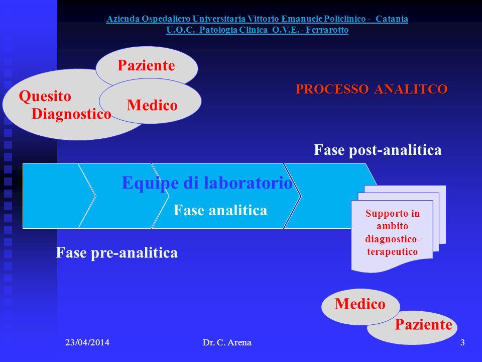 Quesito Equipe di laboratorio Supporto in ambito diagnostico- terapeutico Paziente Medico Paziente Medico Fase pre-analitica Fase analitica Fase post-