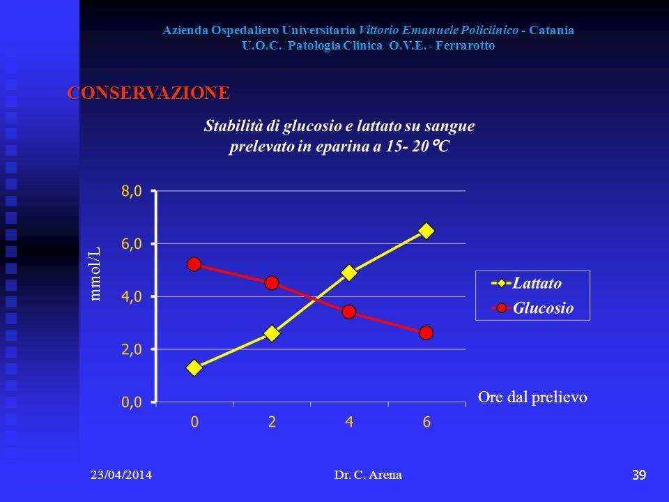 39 Ore dal prelievo mmol/L Azienda Ospedaliero Universitaria Vittorio Emanuele Policlinico - Catania U.O.C. Patologia Clinica O.V.E. - Ferrarotto CONS